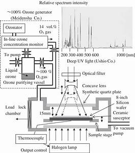 Schematic View Of Ozone Generator And Process Chamber  The