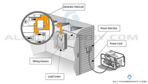 connecting a portable generator to the home electric