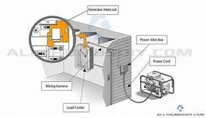 Connecting A Portable Generator To The Home Main Electric