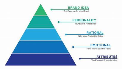 Brand Pyramid Graphic Beyond Level Results Tactic