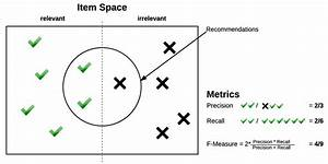 Visualization Of Three Metrics In A Recommendation Example