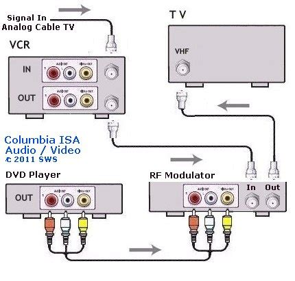 Vcr Antenna Switch Circuit Diagram by Rf Modulator Dvd Player Connect Rf Modulator Hookup