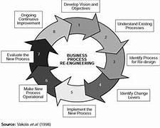 MBA Blog Ryerson University Ted Rogers Business Process Re Engineering Business Process Engineering SDLC Part 5 Inteliworld Business Process Management Mobile Matrix