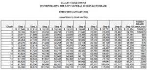 Salary Grade Chart Why A Government Bailout Is An Oxymoron Greenewable 39 S Weblog