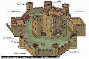 back turret parts of a castle | Medieval Castles | History ...
