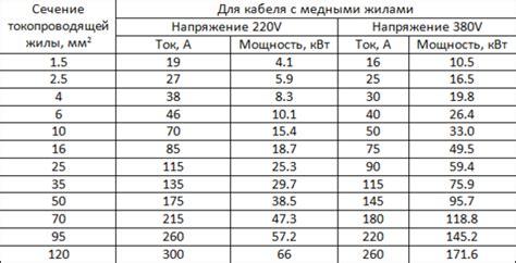 Потребляемая мощность электроприборов таблица расчётов