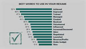 15 best and worst words to use in your resume impressive