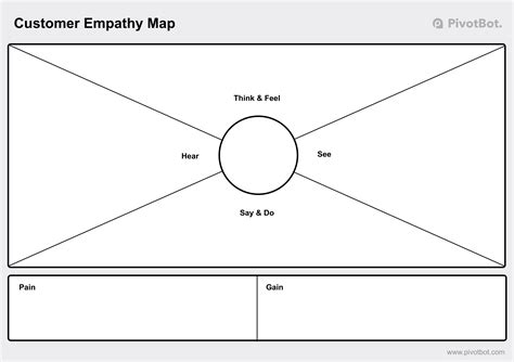 empathy map template your empathy map template here journey mapping