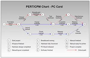 Pert Chart Vs Gantt Chart Which Is Better The Blueprint