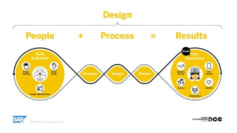 Design, UX, UI ... What Is the Difference? - SAP User ...