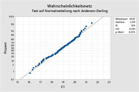 test auf normalverteilung excel anderson darling test
