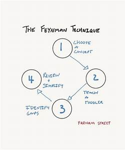 The Feynman Technique  The Best Way To Learn Anything