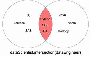 Python Sets And Set Theory