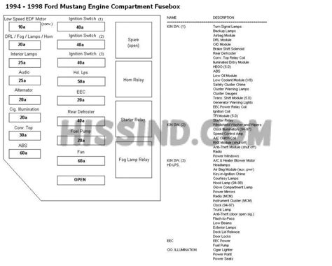 04 Mustang Fuse Diagram by 1994 2004 Ford Mustang Fuse Panel Diagram Wiring Schematics