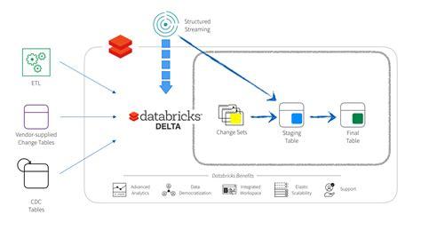 simplifying change data capture  databricks delta