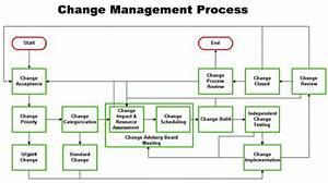 Configuration And Change Management Process  U2013 4 Minutes Ago