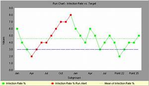 Run Chart Helps You Detect Unexpected Shifts  Trends And