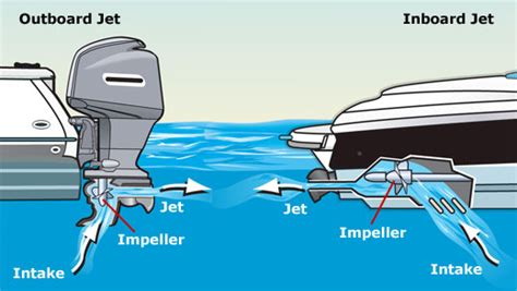 Small Boat Vs Jet Ski by Inboard Vs Outboard Engines