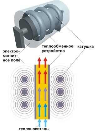 Индукционный нагреватель своими руками – схема устройство видео . Отопление и вентиляция вашего дома