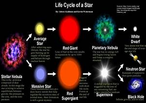 Mackenzie The Life Cycle Of A Star