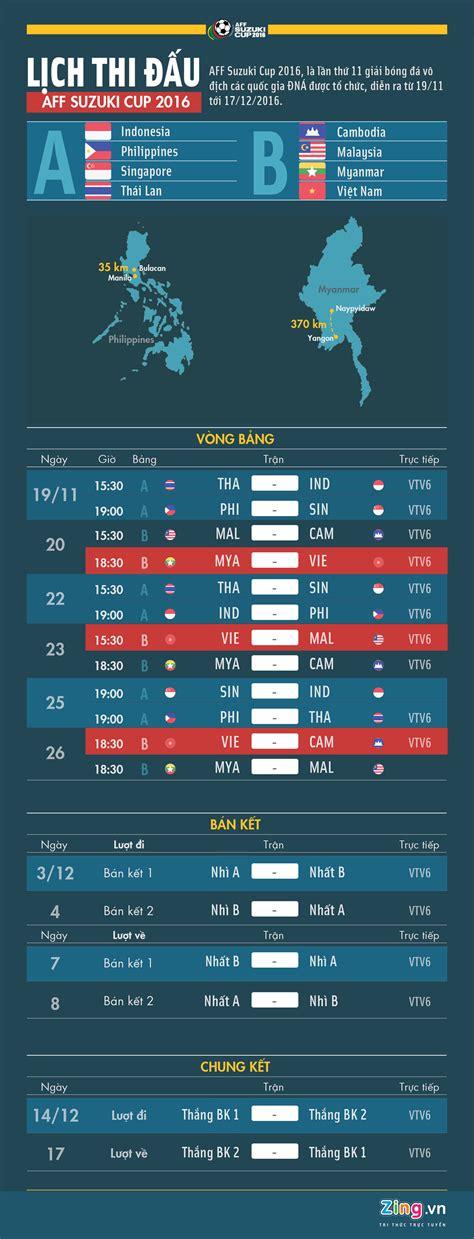 Lịch Thi đấu Và Tường Thuật Trực Tiếp Aff Cup 2016 Bóng