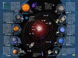Solar, System, Interactive, Smart, Puzzle