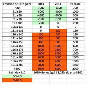 Bonus Malus Tableau : bonus malus ecotaxe ~ Maxctalentgroup.com Avis de Voitures