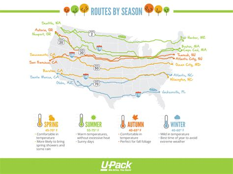 driving cross country road trip routes  pack