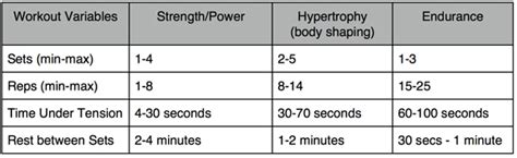 Bench Press Strength Routine by How Many Sets And Reps Muscle Building Tips 3