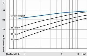 Ec Medium Pressure Axial Fans  U00ab Sparepart 07