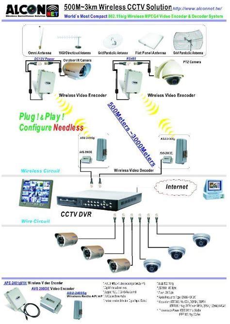 Advanced Wireless Cctv Camera System Security