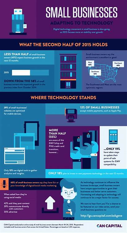 Infographic Technology Infographics Adapting Businesses Capital Business