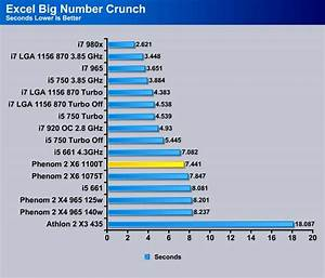 AMD Phenom II X6 1100T: Last Phenom II Six-Core Processor ...