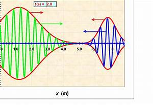 Two Gaussian Wave Packets Travelling In Opposite