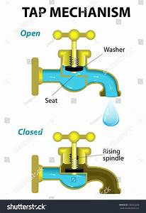 Water Tap Mechanism  Open And Close  Diagram Stock Photo