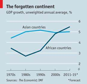 Which are the fastest growing countries in Africa? | World ...
