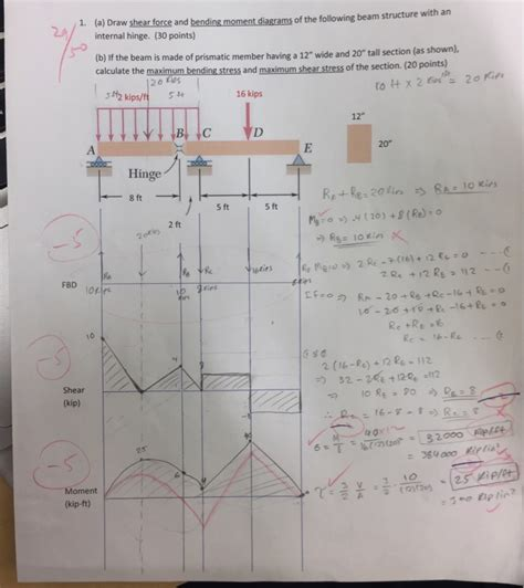 Solved Draw Shear Force Bending Moment Diagrams