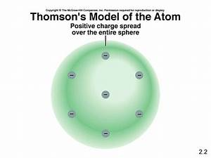 Atoms  Molecules And Ions - Presentation Chemistry