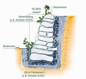 Hang Steine Richtig Setzen : querschnitt einer trockensteinmauer garten pinterest trockensteinmauer querschnitt und ~ Whattoseeinmadrid.com Haus und Dekorationen