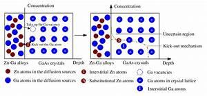 Schematic Diagram Of The Zn Diffusion Under Ga