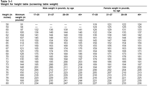 Army Weight Chart Height And Female