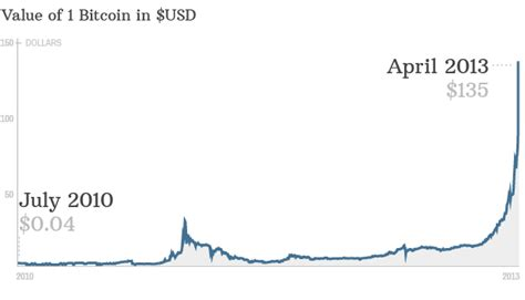 Perhaps the safest way to invest in bitcoin doesn't involve investing in bitcoin at all, but instead investing in crypto stocks. Financial Iceberg