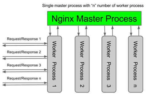 nginx  apache nginx basic architecture  scalability