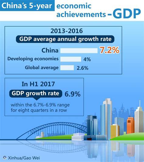 bureau social graphics china 39 s economic and social development since
