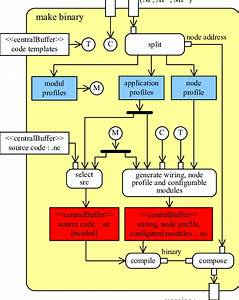 Wiring Diagram Database  Activity On Node Diagram Generator