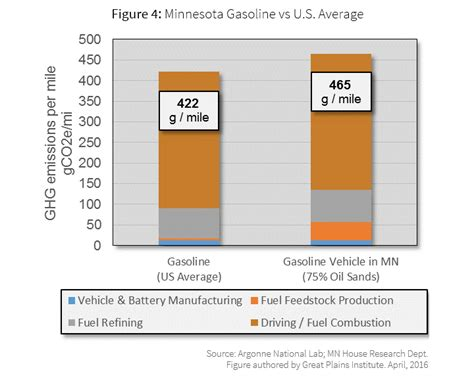 Large Electric Vehicles by Electric Vehicles Provide Large Ghg Reductions In