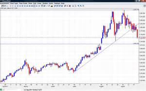 <b>Gold</b> <b>Prices</b> September 2011 Chart technical analysis for the falling ...
