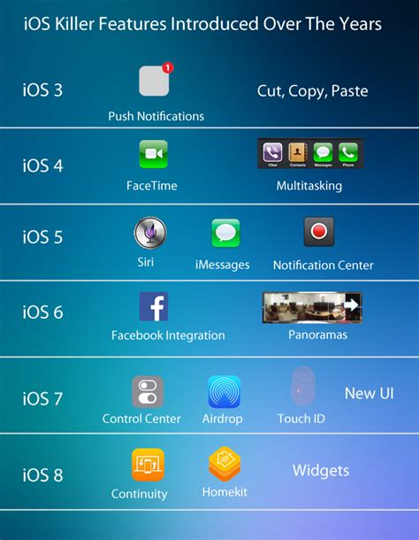 ios killer features introduced the years