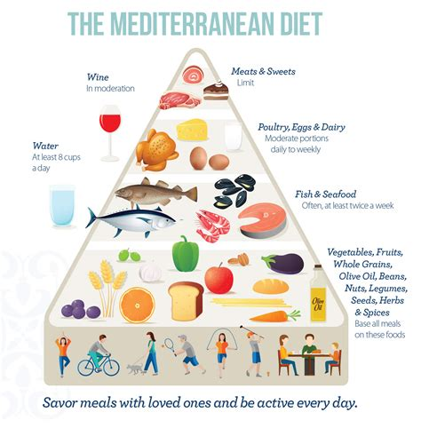Mediterranean Diet  A Beginner's Guide And How To Start