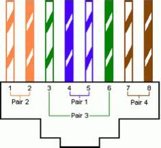 Ethernet Color Code Cat5 Wiring by Cat5e Wiring Diagram On Cat5e Wiring Standards Any Product